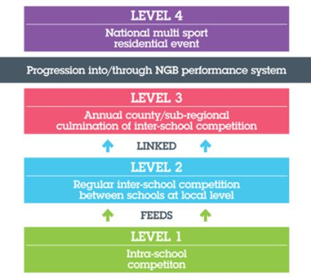 schoolgames diagram